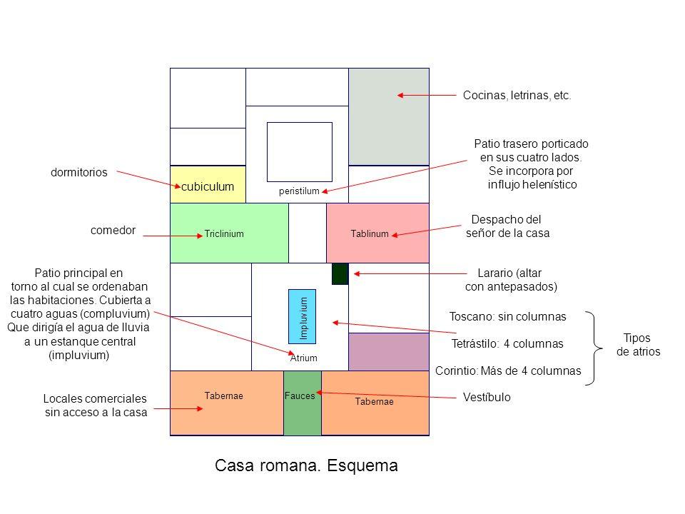 Casa romana. Esquema FaucesTabernae Atrium Impluvium TricliniumTablinum peristilum cubiculum Cocinas, letrinas, etc. Patio trasero porticado en sus cu