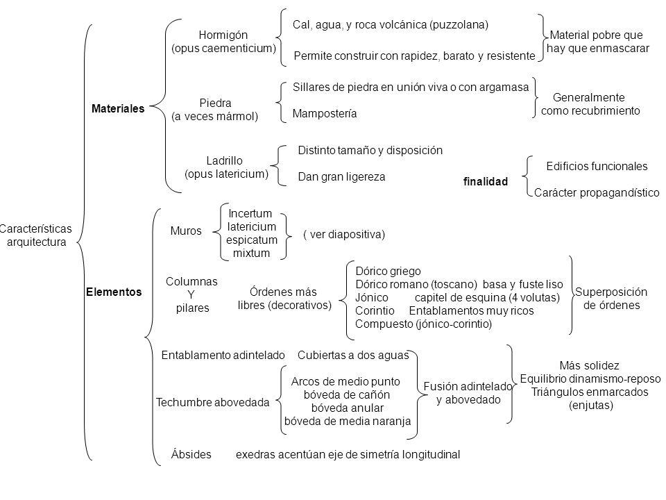 Características arquitectura Materiales Hormigón (opus caementicium) Cal, agua, y roca volcánica (puzzolana) Permite construir con rapidez, barato y r