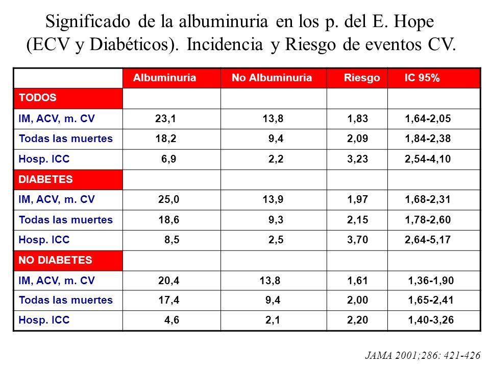Albuminuria No Albuminuria Riesgo IC 95% TODOS IM, ACV, m. CV 23,1 13,8 1,83 1,64-2,05 Todas las muertes 18,2 9,4 2,09 1,84-2,38 Hosp. ICC 6,9 2,2 3,2