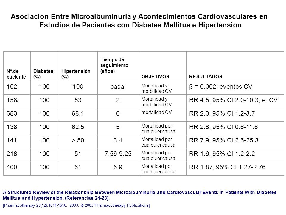 A Structured Review of the Relationship Between Microalbuminuria and Cardiovascular Events in Patients With Diabetes Mellitus and Hypertension. (Refer