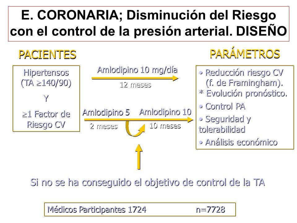 PARÁMETROS PACIENTES E. CORONARIA; Disminución del Riesgo con el control de la presión arterial. DISEÑO Amlodipino 10 Amlodipino 10 mg/día 10 meses 12