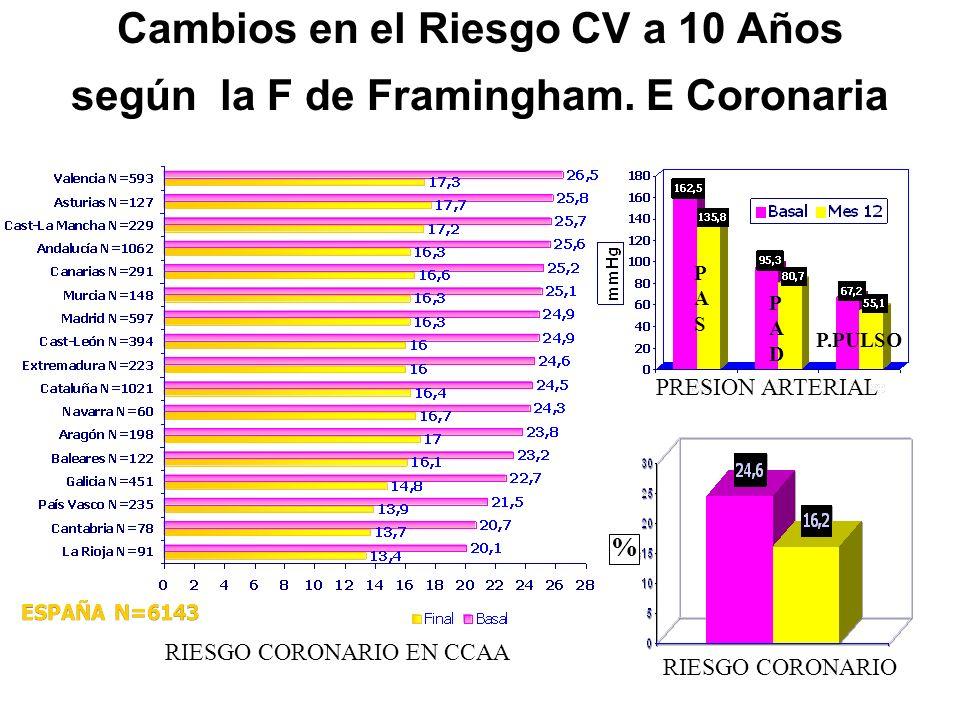 Cambios en el Riesgo CV a 10 Años según la F de Framingham. E Coronaria ESPAÑA N=6143 RIESGO CORONARIO PRESION ARTERIAL RIESGO CORONARIO EN CCAA PASPA