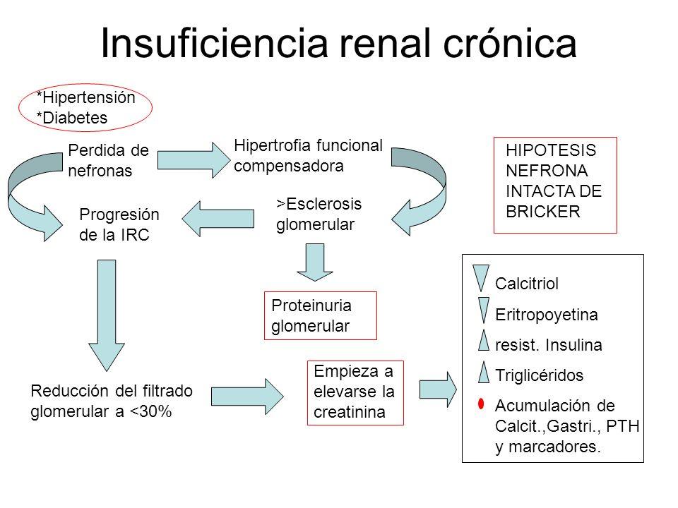 Albuminuria No Albuminuria Riesgo IC 95% TODOS IM, ACV, m.