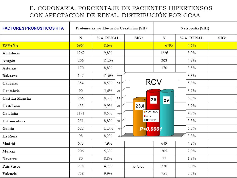 FACTORES PRONOSTICOS HTA Proteinuria y/o Elevación Creatinína (SII)Nefropatía (SIII) N%A. RENALSIG*N% A. RENALSIG* ESPAÑA 69648,6%67954,6% Andalucía 1