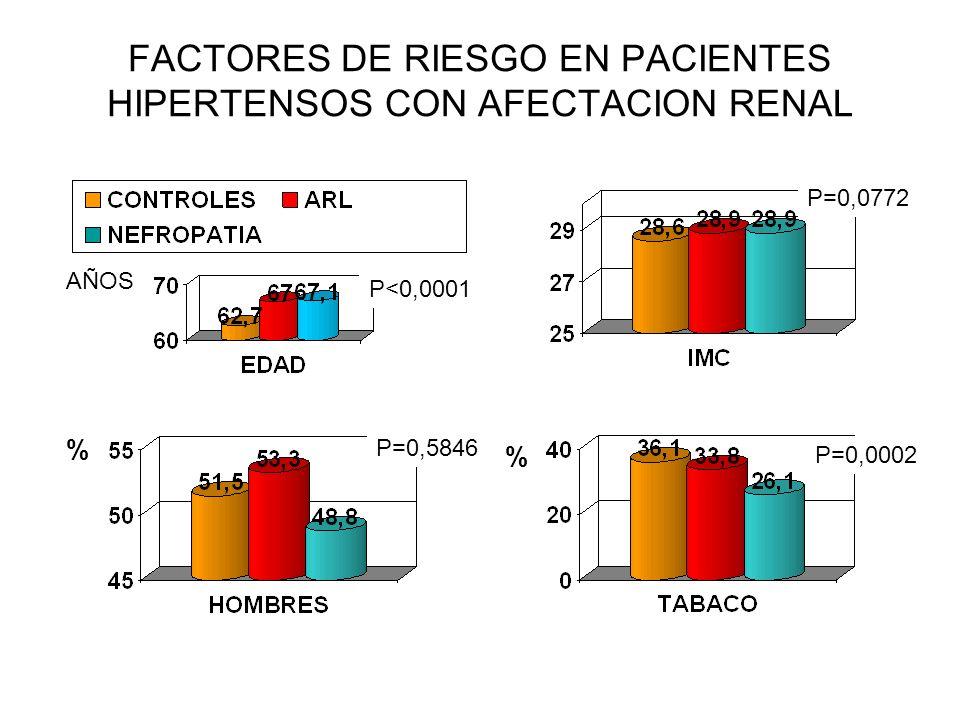 FACTORES DE RIESGO EN PACIENTES HIPERTENSOS CON AFECTACION RENAL % % AÑOS P<0,0001 P=0,0002 P=0,5846 P=0,0772