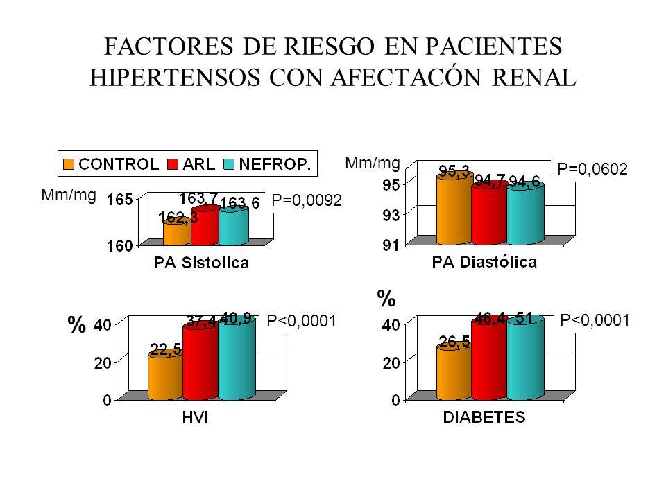 FACTORES DE RIESGO EN PACIENTES HIPERTENSOS CON AFECTACÓN RENAL Mm/mg P=0,0092 P<0,0001 P=0,0602 P<0,0001 % % Mm/mg