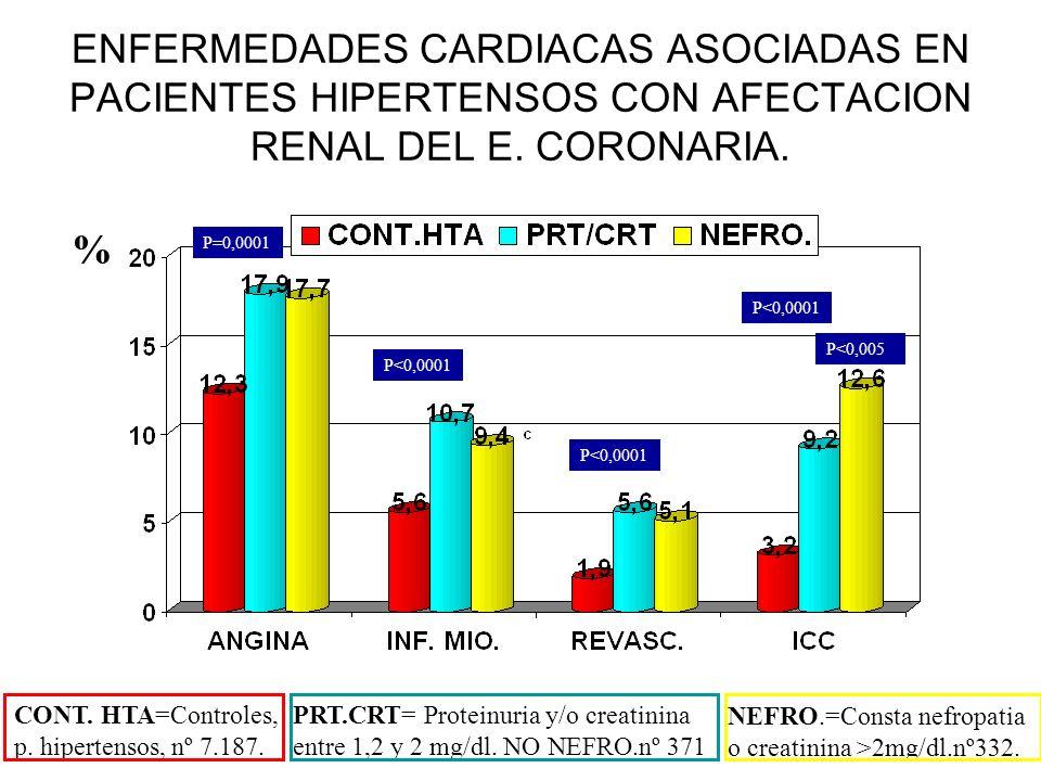 ENFERMEDADES CARDIACAS ASOCIADAS EN PACIENTES HIPERTENSOS CON AFECTACION RENAL DEL E. CORONARIA. P=0,0001 P<0,0001 P<0,005 CONT. HTA=Controles, p. hip