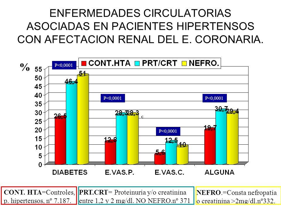 ENFERMEDADES CIRCULATORIAS ASOCIADAS EN PACIENTES HIPERTENSOS CON AFECTACION RENAL DEL E. CORONARIA. P<0,0001 CONT. HTA=Controles, p. hipertensos, nº