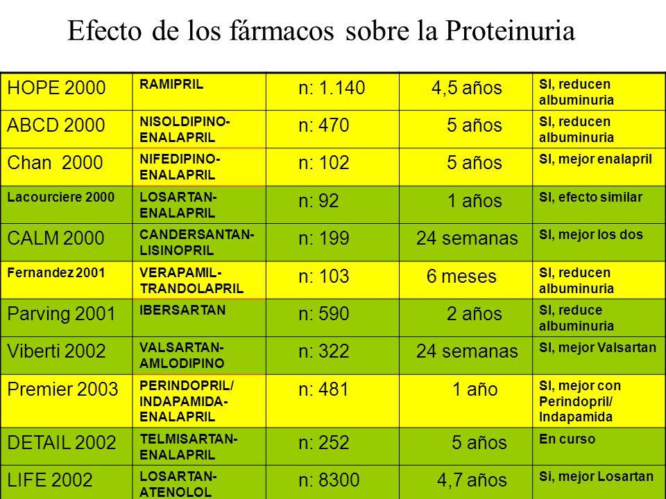 HOPE 2000 RAMIPRIL n: 1.140 4,5 años SI, reducen albuminuria ABCD 2000 NISOLDIPINO- ENALAPRIL n: 470 5 años SI, reducen albuminuria Chan 2000 NIFEDIPI