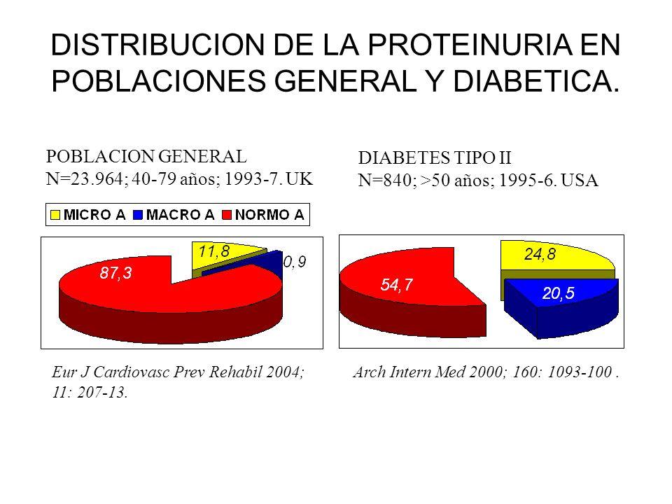 DISTRIBUCION DE LA PROTEINURIA EN POBLACIONES GENERAL Y DIABETICA. POBLACION GENERAL N=23.964; 40-79 años; 1993-7. UK DIABETES TIPO II N=840; >50 años