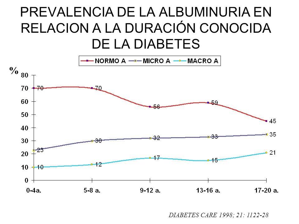 PREVALENCIA DE LA ALBUMINURIA EN RELACION A LA DURACIÓN CONOCIDA DE LA DIABETES % DIABETES CARE 1998; 21: 1122-28