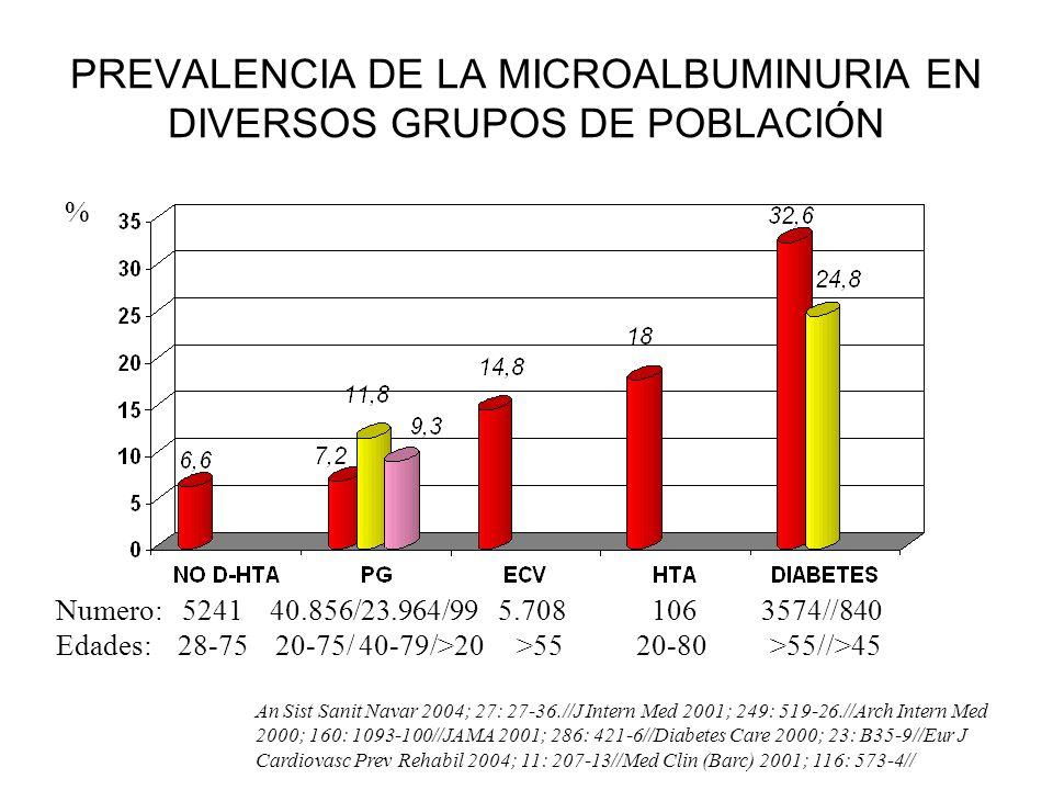 ALBUMINURIA COMO BIOMARCADOR CLINICO Se le ha considerado como marcador de disfunción endotelial.//Med Sci Monit 2002; 8; 25-7//Int J Cardiol 2004;93: 211-5.//Can J Cardiol 2002; 18: 525-35//Diabetes Metab 2000; 26: Suppl 4: 64-6.//Atherosclerosis 2002; 163: 121-6//.