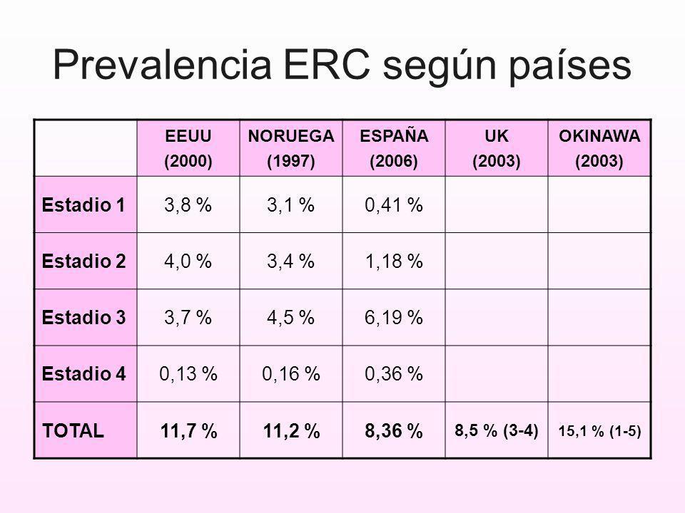 Prevalencia ERC según países EEUU (2000) NORUEGA (1997) ESPAÑA (2006) UK (2003) OKINAWA (2003) Estadio 13,8 %3,1 %0,41 % Estadio 24,0 %3,4 %1,18 % Est
