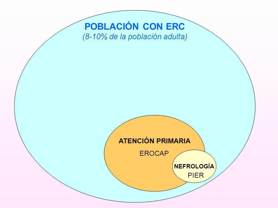 POBLACIÓN CON ERC (8-10% de la población adulta) ATENCIÓN PRIMARIA NEFROLOGÍA EROCAP PIER
