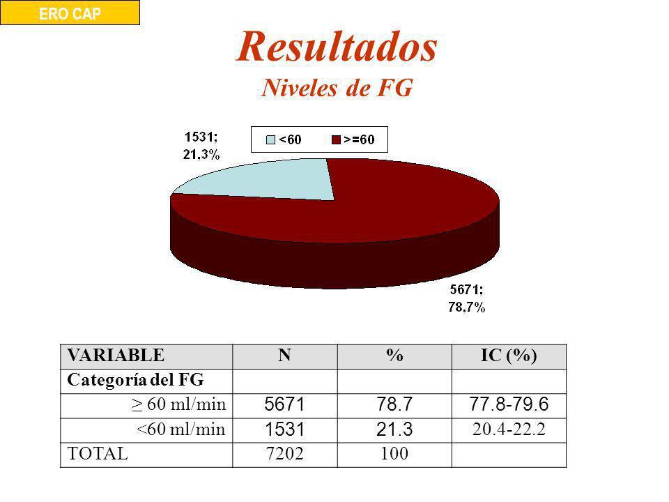 Resultados Niveles de FG ERO CAP VARIABLEN%IC (%) Categoría del FG 60 ml/min 567178.777.8-79.6 <60 ml/min 153121.3 20.4-22.2 TOTAL7202100