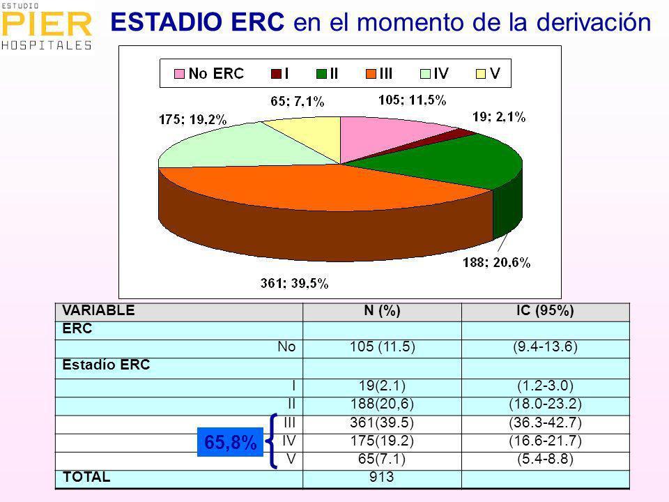 VARIABLEN (%)IC (95%) ERC No105 (11.5)(9.4-13.6) Estadío ERC I19(2.1)(1.2-3.0) II188(20,6)(18.0-23.2) III361(39.5)(36.3-42.7) IV175(19.2)(16.6-21.7) V