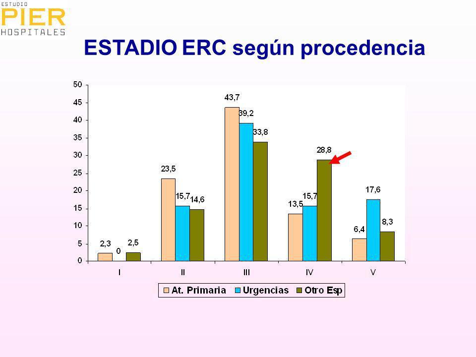 ESTADIO ERC según procedencia p <0,001