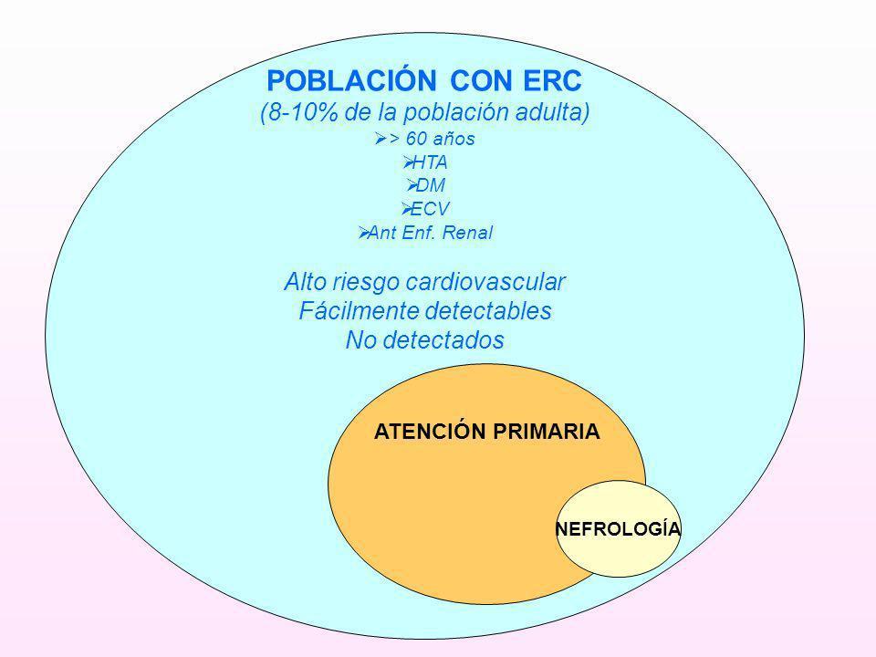 POBLACIÓN CON ERC (8-10% de la población adulta) > 60 años HTA DM ECV Ant Enf. Renal Alto riesgo cardiovascular Fácilmente detectables No detectados A