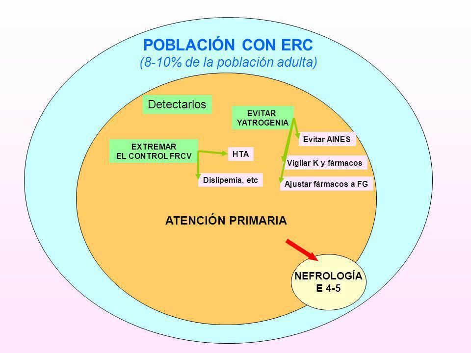 POBLACIÓN CON ERC (8-10% de la población adulta) ATENCIÓN PRIMARIA NEFROLOGÍA E 4-5 Detectarlos EVITAR YATROGENIA Evitar AINES Vigilar K y fármacos Aj