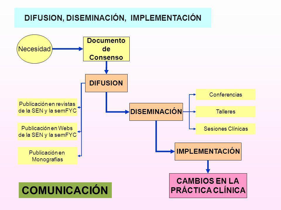 DIFUSION, DISEMINACIÓN, IMPLEMENTACIÓN Necesidad Documento de Consenso DIFUSION DISEMINACIÓN IMPLEMENTACIÓN CAMBIOS EN LA PRÁCTICA CLÍNICA Publicación