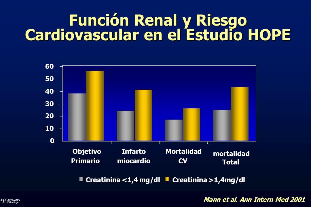J.R.G.JUANATEY C.H.U.Santiago Función Renal y Riesgo Cardiovascular en el Estudio HOPE Mann et al.