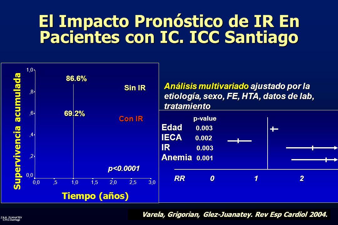 J.R.G.JUANATEY C.H.U.Santiago El Impacto Pronóstico de IR En Pacientes con IC.