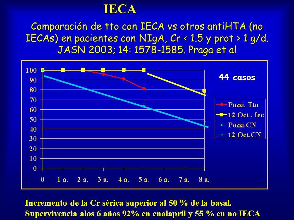 Comparación de tto con IECA vs otros antiHTA (no IECAs) en pacientes con NIgA, Cr 1 g/d. JASN 2003; 14: 1578-1585. Praga et al Incremento de la Cr sér