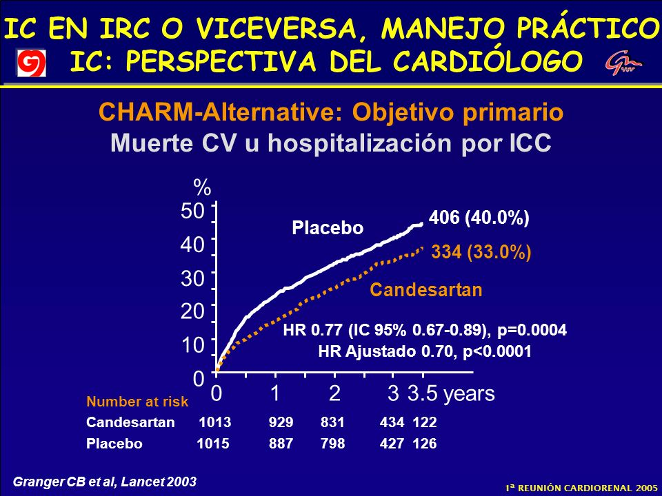 IC EN IRC O VICEVERSA, MANEJO PRÁCTICO IC: PERSPECTIVA DEL CARDIÓLOGO 1ª REUNIÓN CARDIORENAL 2005 0123years 0 10 20 30 40 50 Placebo Candesartan % HR