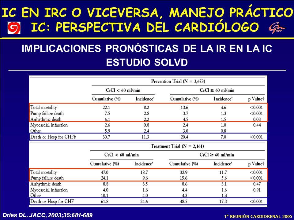 IC EN IRC O VICEVERSA, MANEJO PRÁCTICO IC: PERSPECTIVA DEL CARDIÓLOGO 1ª REUNIÓN CARDIORENAL 2005 Dries DL. JACC, 2003;35:681-689 IMPLICACIONES PRONÓS