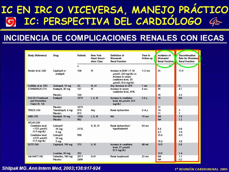 IC EN IRC O VICEVERSA, MANEJO PRÁCTICO IC: PERSPECTIVA DEL CARDIÓLOGO 1ª REUNIÓN CARDIORENAL 2005 Shlipak MG. Ann Intern Med, 2003;138:917-924 INCIDEN