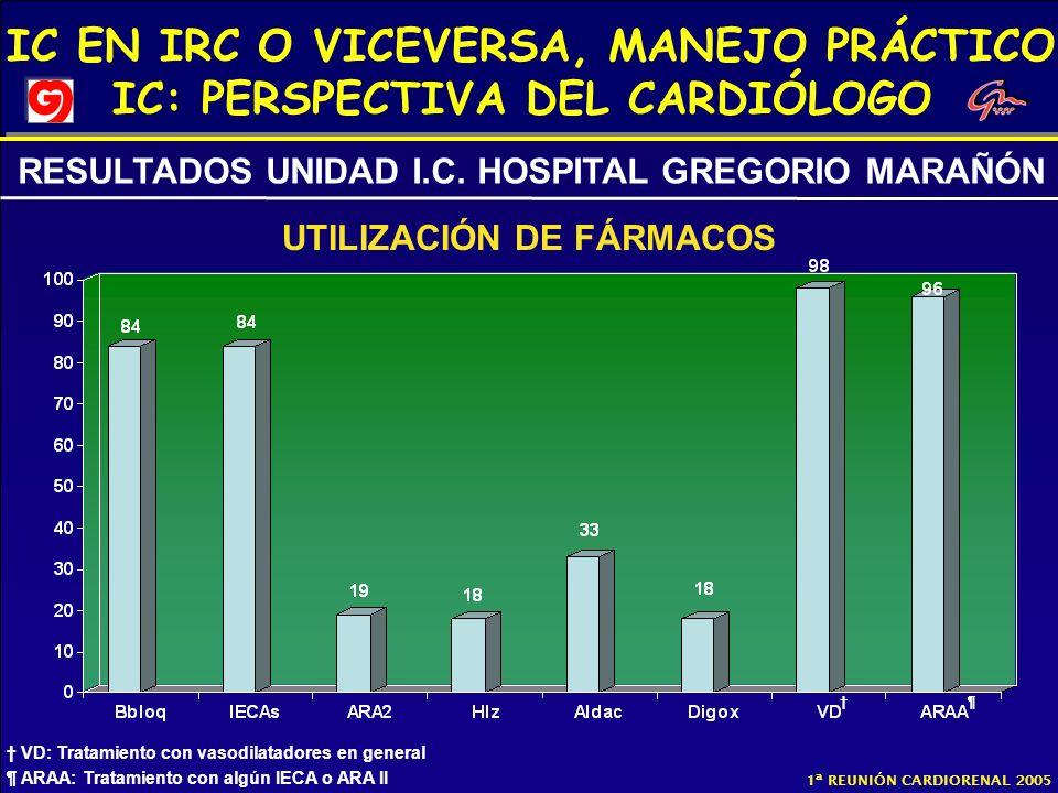 IC EN IRC O VICEVERSA, MANEJO PRÁCTICO IC: PERSPECTIVA DEL CARDIÓLOGO 1ª REUNIÓN CARDIORENAL 2005 UTILIZACIÓN DE FÁRMACOS RESULTADOS UNIDAD I.C. HOSPI