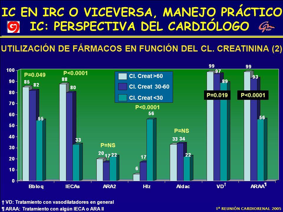 IC EN IRC O VICEVERSA, MANEJO PRÁCTICO IC: PERSPECTIVA DEL CARDIÓLOGO 1ª REUNIÓN CARDIORENAL 2005 Cl. Creat >60 Cl. Creat 30-60 Cl. Creat <30 P=0.049