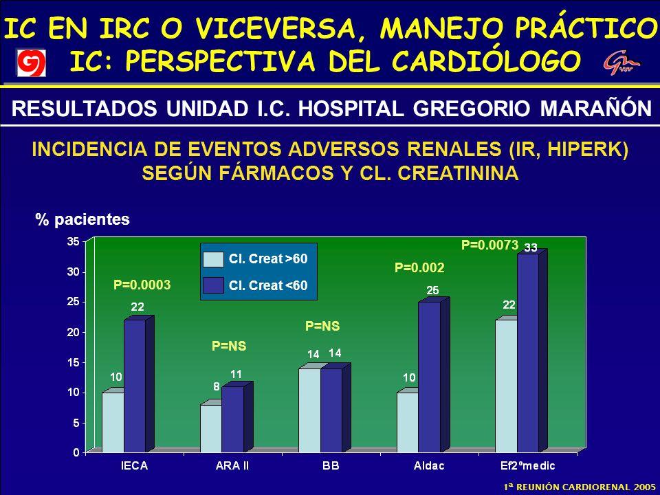 IC EN IRC O VICEVERSA, MANEJO PRÁCTICO IC: PERSPECTIVA DEL CARDIÓLOGO 1ª REUNIÓN CARDIORENAL 2005 RESULTADOS UNIDAD I.C. HOSPITAL GREGORIO MARAÑÓN % p