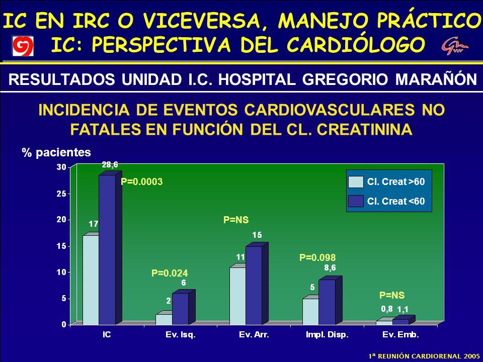 IC EN IRC O VICEVERSA, MANEJO PRÁCTICO IC: PERSPECTIVA DEL CARDIÓLOGO 1ª REUNIÓN CARDIORENAL 2005 % pacientes Cl. Creat >60 Cl. Creat <60 P=0.098 P=0.