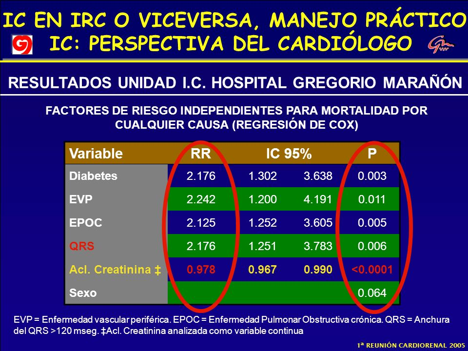 IC EN IRC O VICEVERSA, MANEJO PRÁCTICO IC: PERSPECTIVA DEL CARDIÓLOGO 1ª REUNIÓN CARDIORENAL 2005 VariableRRIC 95%P Diabetes2.1761.3023.6380.003 EVP2.