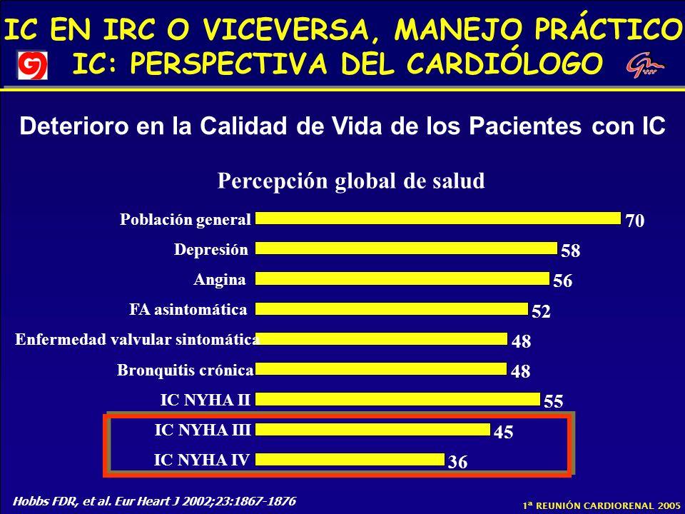 IC EN IRC O VICEVERSA, MANEJO PRÁCTICO IC: PERSPECTIVA DEL CARDIÓLOGO 1ª REUNIÓN CARDIORENAL 2005 Deterioro en la Calidad de Vida de los Pacientes con