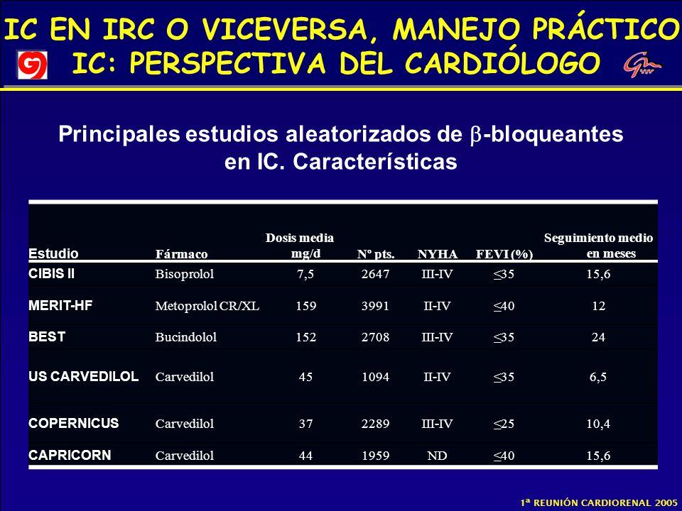 IC EN IRC O VICEVERSA, MANEJO PRÁCTICO IC: PERSPECTIVA DEL CARDIÓLOGO 1ª REUNIÓN CARDIORENAL 2005 Estudio Fármaco Dosis media mg/dNº pts.NYHAFEVI (%)