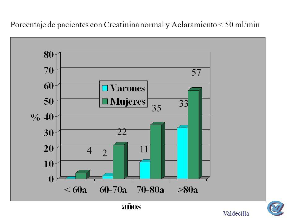Porcentaje de pacientes con Creatinina normal y Aclaramiento < 50 ml/min Valdecilla 57 33 35 11 22 2 4