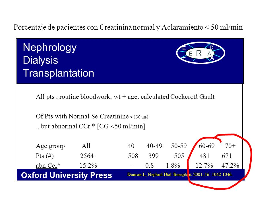 Nephrology Dialysis Transplantation Oxford University Press E R A E D T A All pts ; routine bloodwork; wt + age: calculated Cockcroft Gault Of Pts wit