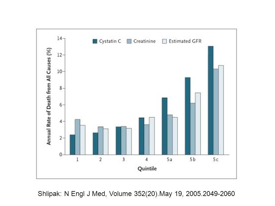 Shlipak: N Engl J Med, Volume 352(20).May 19, 2005.2049-2060