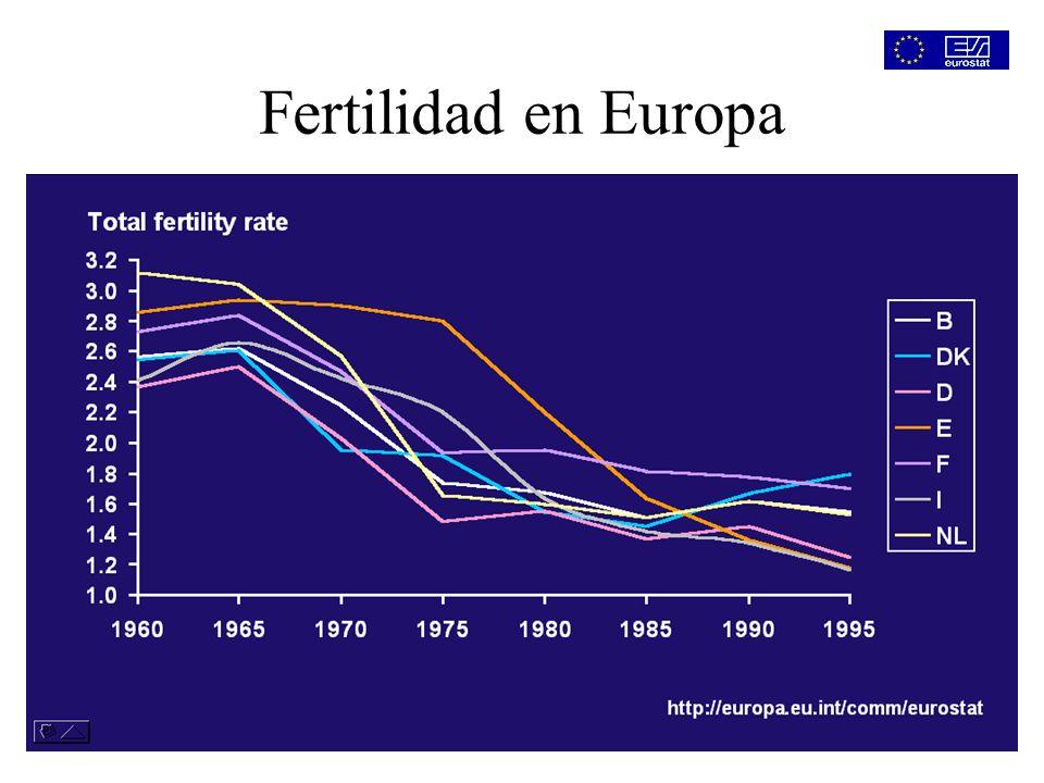 Cambio en la estructura poblacional en Europa Indice de ancianidad (%) http://europa.eu.int/comm/eurostat