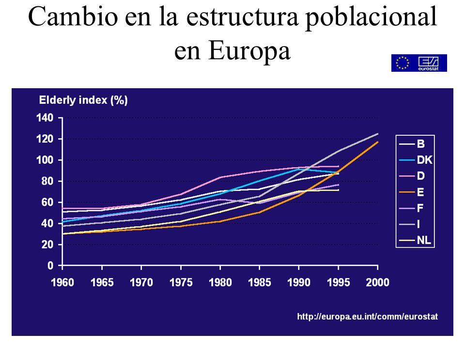 65 años: 7 millones >70 años: 5 millones Población Española