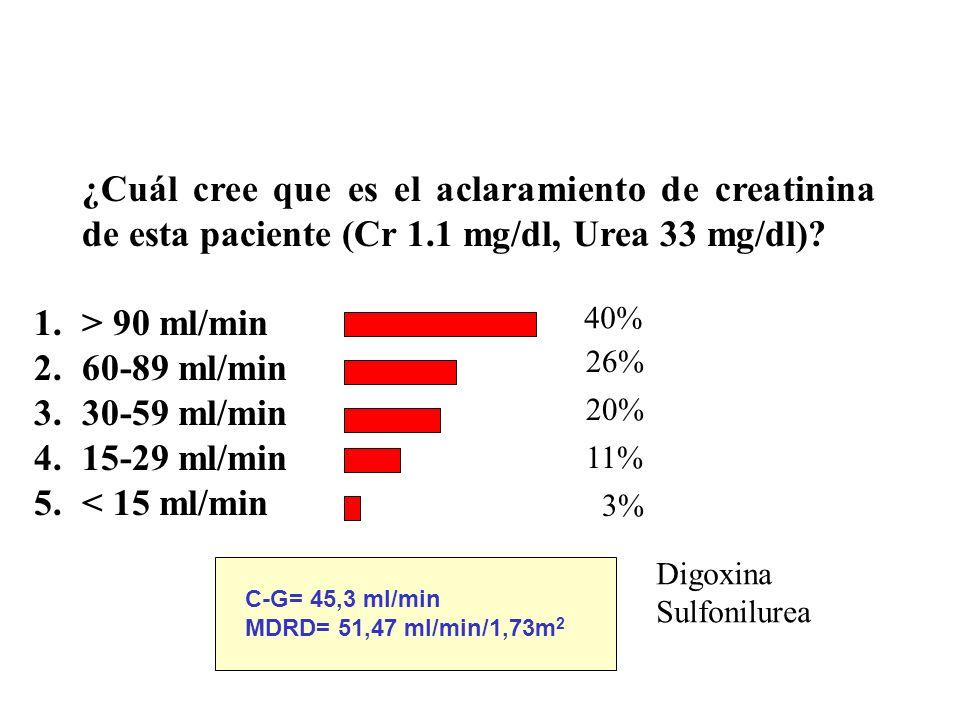 ¿Cuál cree que es el aclaramiento de creatinina de esta paciente (Cr 1.1 mg/dl, Urea 33 mg/dl)? 1.> 90 ml/min 2.60-89 ml/min 3.30-59 ml/min 4.15-29 ml