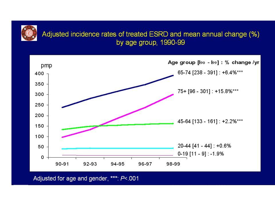 Incidencia de tratamiento renal sustitutivo según edad, 2002-2003