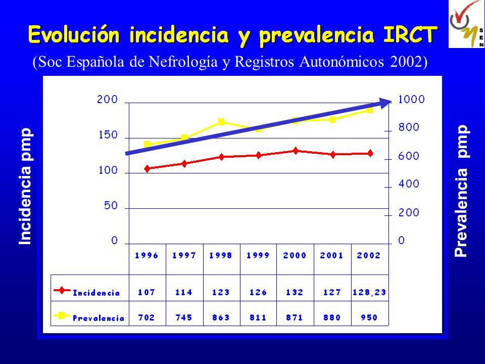 (Soc Española de Nefrología y Registros Autonómicos 2002)