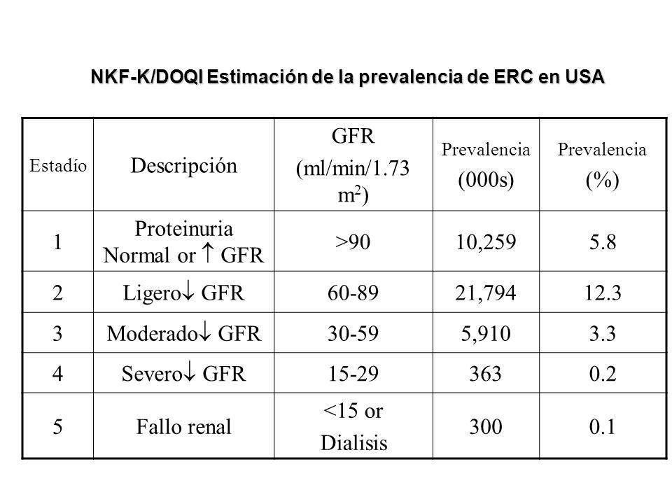 Estadío Descripción GFR (ml/min/1.73 m 2 ) Prevalencia (000s) Prevalencia (%) 1 Proteinuria Normal or GFR >9010,2595.8 2 Ligero GFR 60-8921,79412.3 3