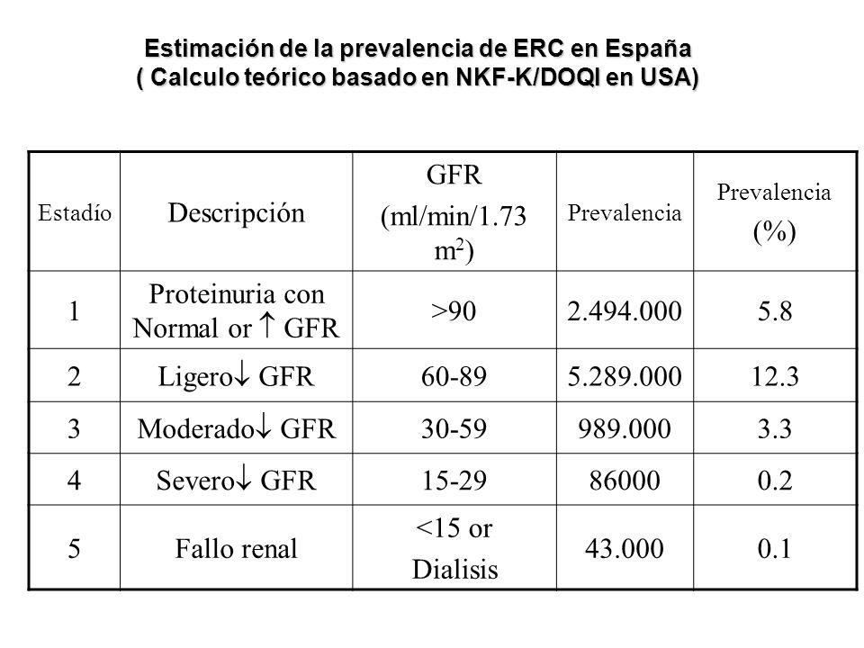 Estadío Descripción GFR (ml/min/1.73 m 2 ) Prevalencia (%) 1 Proteinuria con Normal or GFR >902.494.0005.8 2 Ligero GFR 60-895.289.00012.3 3 Moderado