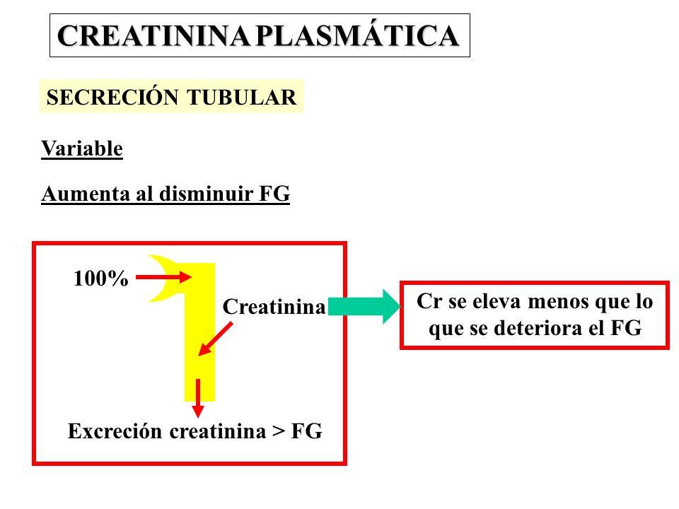 CREATININA PLASMÁTICA SECRECIÓN TUBULAR Variable Aumenta al disminuir FG Cr se eleva menos que lo que se deteriora el FG 100% Creatinina Excreción cre
