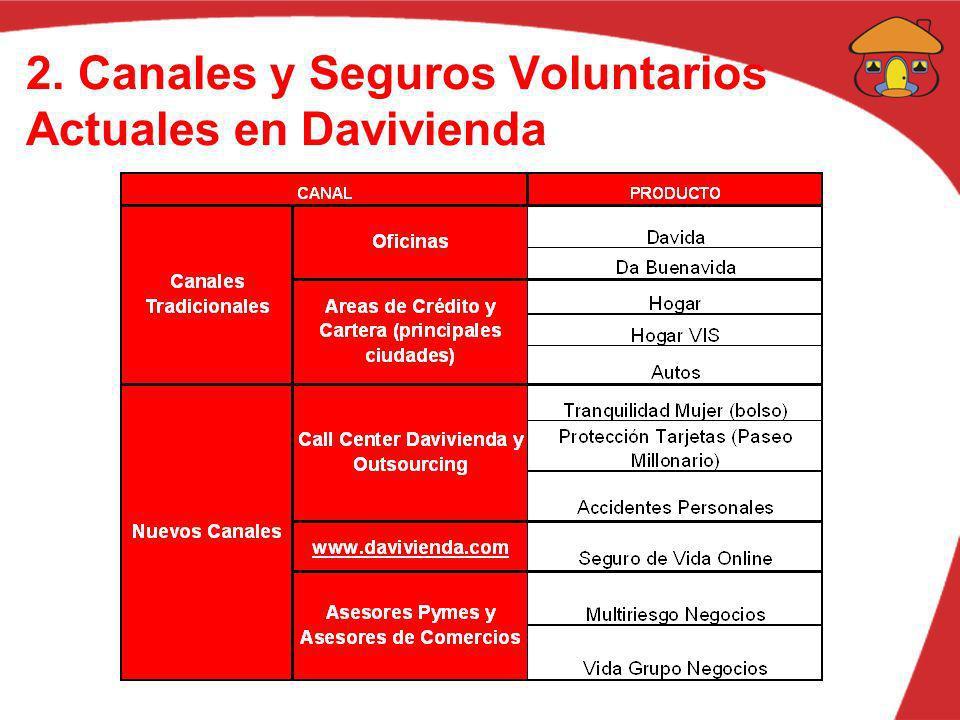 2. Canales y Seguros Voluntarios Actuales en Davivienda
