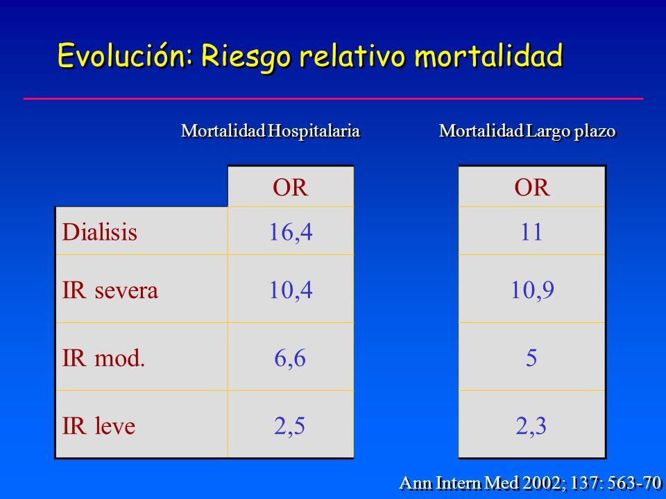 Evolución: Riesgo relativo mortalidad Ann Intern Med 2002; 137: 563-70 OR Dialisis16,411 IR severa10,410,9 IR mod.6,65 IR leve2,52,3 Mortalidad Hospitalaria Mortalidad Largo plazo